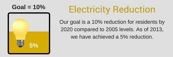 Electricity Reduction