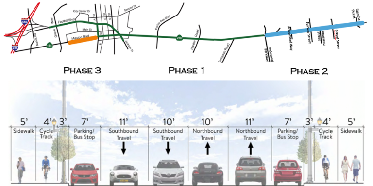 Photo of Mission Blvd. with the order of the phases (Phase 3 on the far left) and below an image of the types of lanes and their relative widths on the street.