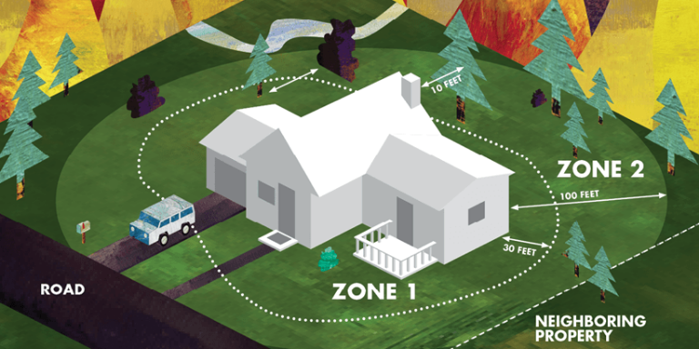 Drawing of a house with defensible space zone 1 and zone 2 marked