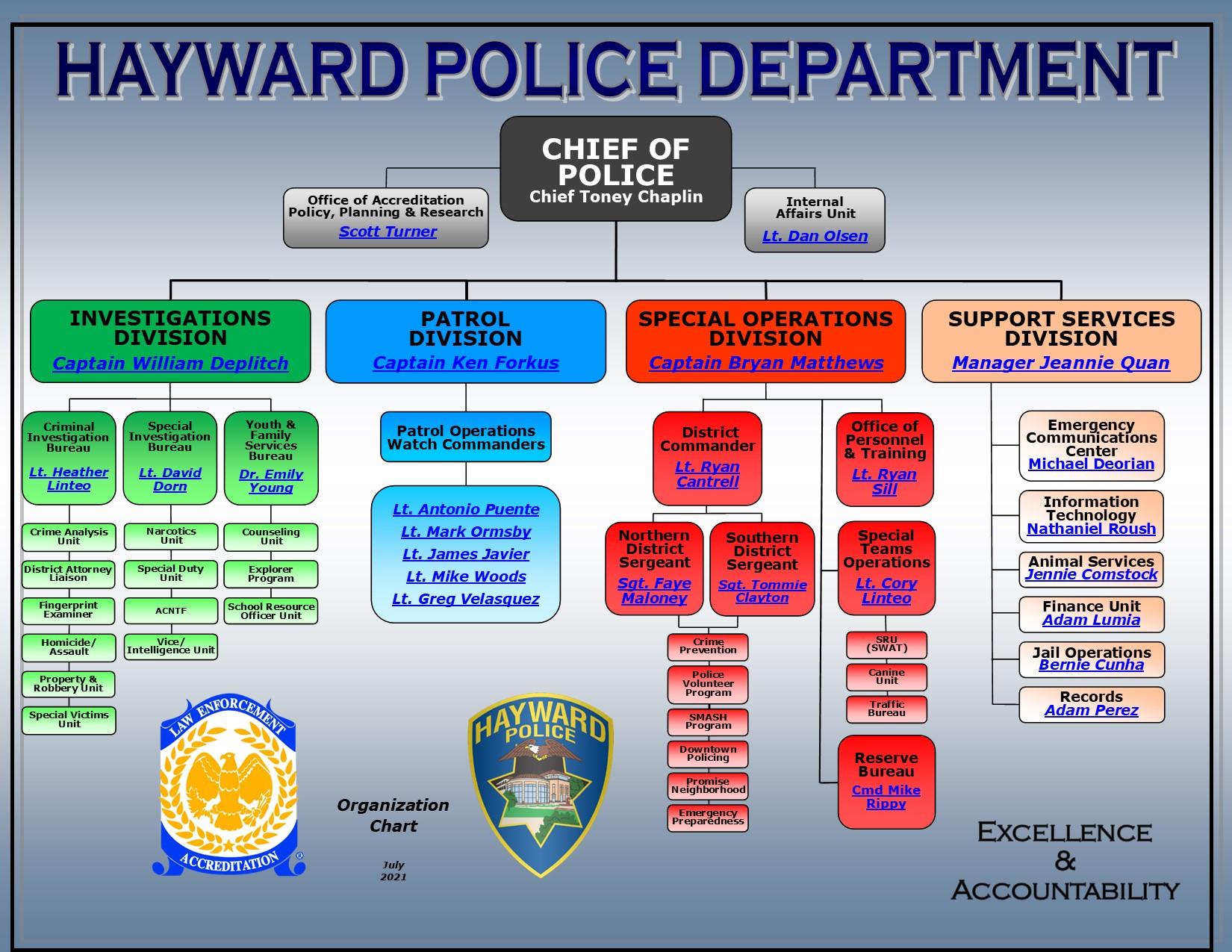 Hayward Police Department Organizational Chart