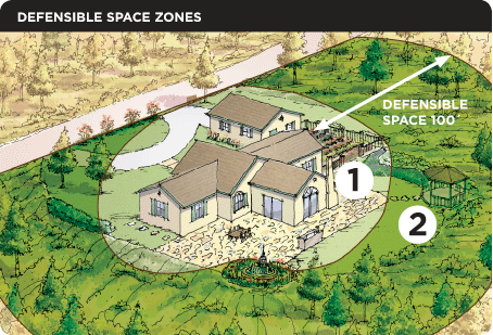 What is Defensible Space?