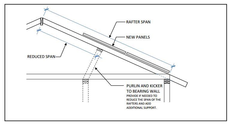 solar panel installations - single family residential checklist