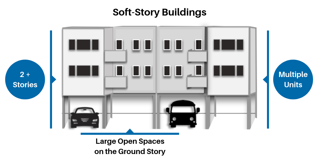 Black, white, grey and blue line drawing of a soft story building with cars in the parking garage under the building.