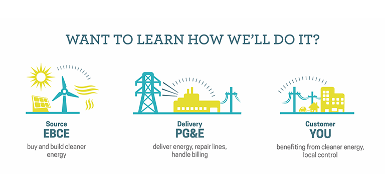 East Bay Clean Energy Informational graphic: Showing EBCE as the energy source, PGE as the delivery method and you as the customer