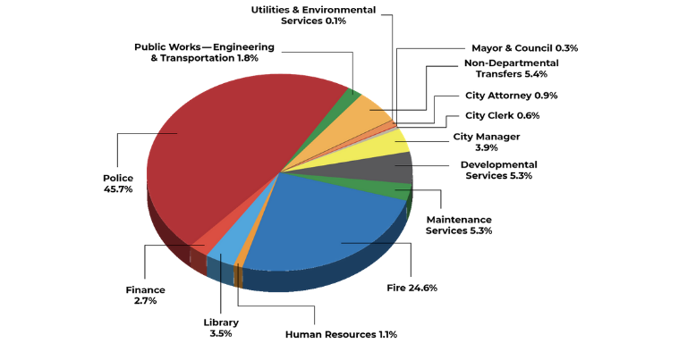 Colorful pie chart showing City of Hayward Expenditures