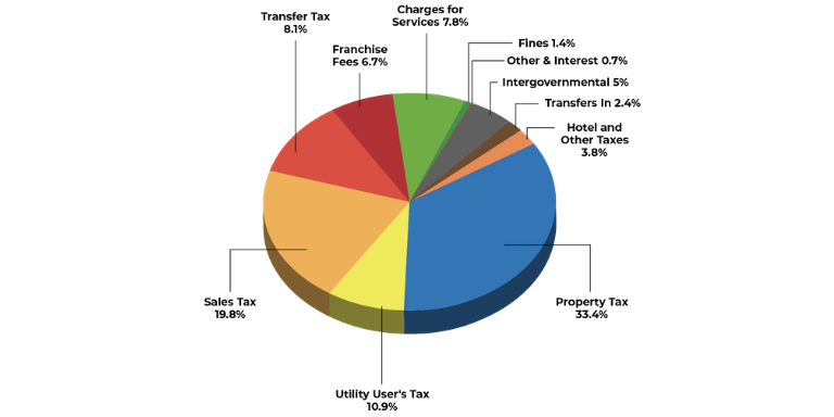 Colorful pie chart showing City of Hayward Revenue