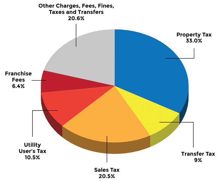 Colorful pie chart showing City of Hayward revenue streams