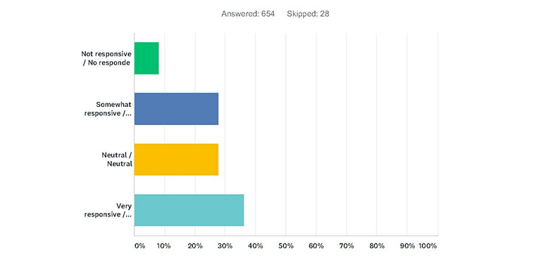 Satisfaction Survey Results | City of Hayward - Official website