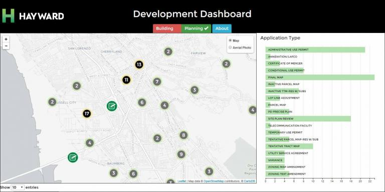 Development Dashboard