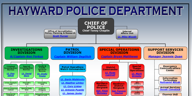 HPD Organizational Chart