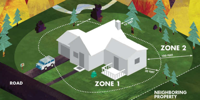 Colorful illustration of a house on a large plot of land surrounded by fire. Two zones are illustrated one circled by a white dotted line representing a 30 foot radius of the house, another illustrated in light green that represents a 100-foot radius of the house.